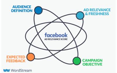 RIP Relevance Score: Facebook Introduces 3 New Metrics